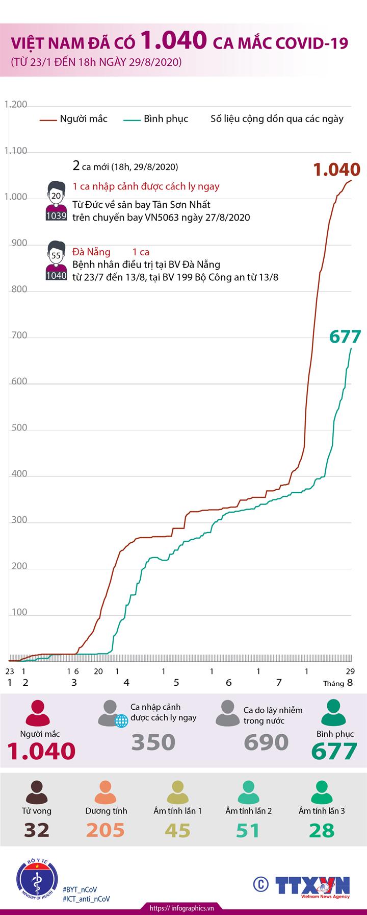 Việt Nam đã có 1.040 ca mắc COVID-19 (từ 23/1 đến 18h ngày 29/8/2020)