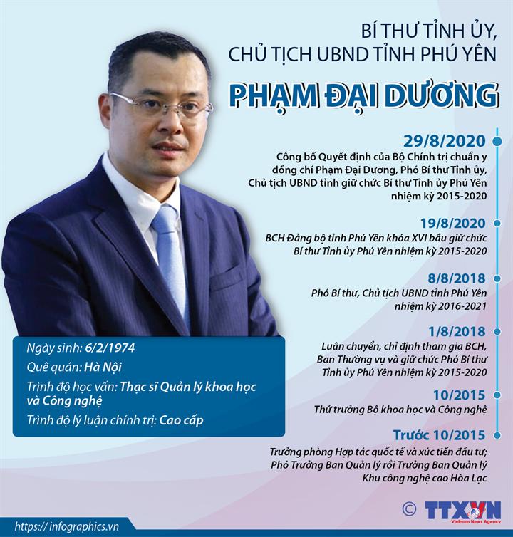 Bí thư Tỉnh ủy, Chủ tịch UBND tỉnh Phú Yên Phạm Đại Dương