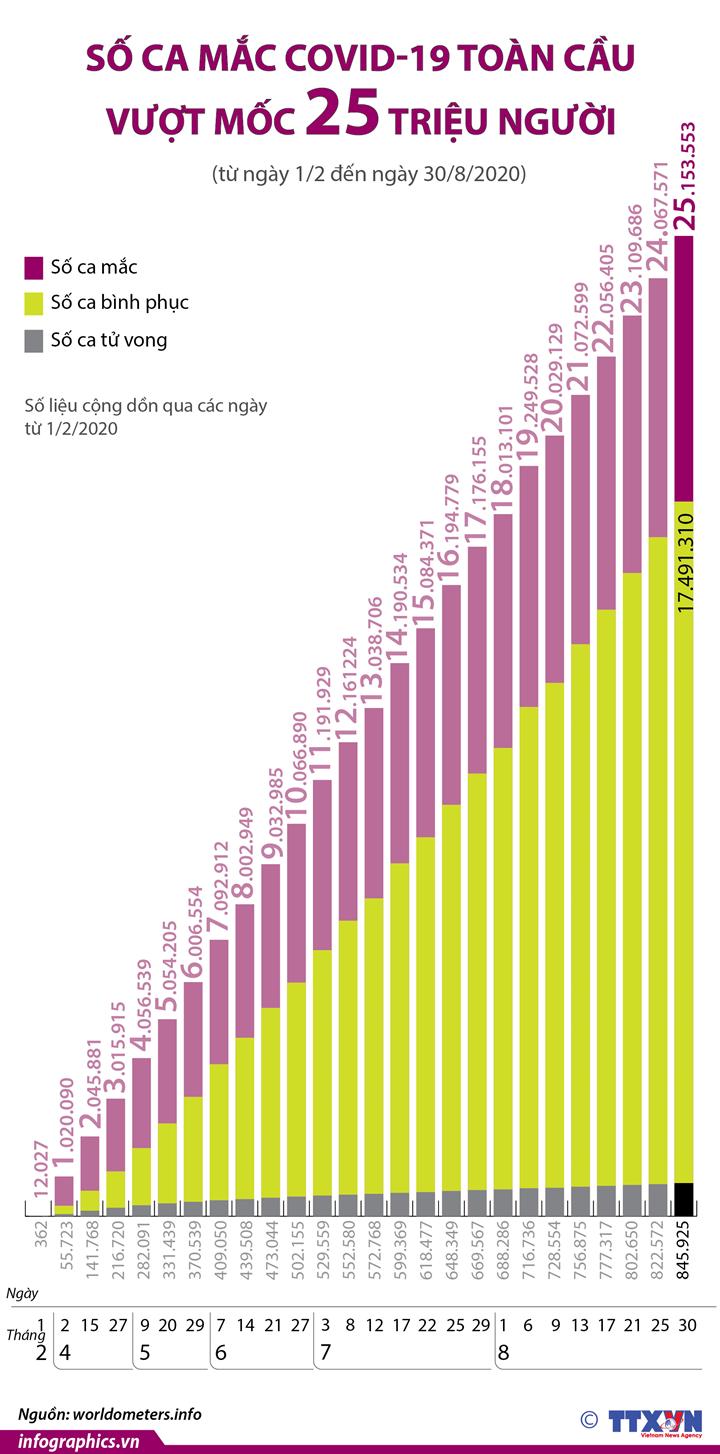 Dịch COVID-19: Số ca mắc toàn cầu vượt mốc 25 triệu người  (từ ngày 1/2 đến ngày 30/8/2020)