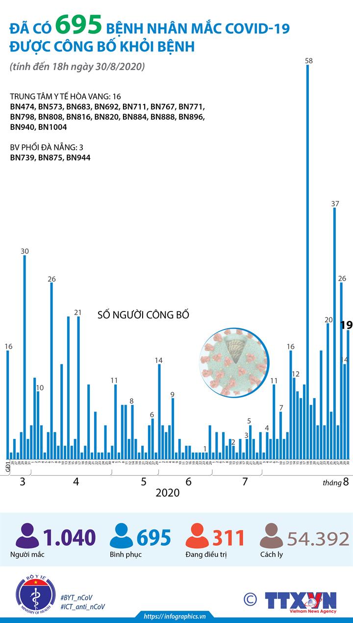 Đã có 695 bệnh nhân mắc COVID-19 được công bố khỏi bệnh (tính đến 18h ngày 30/8/2020)