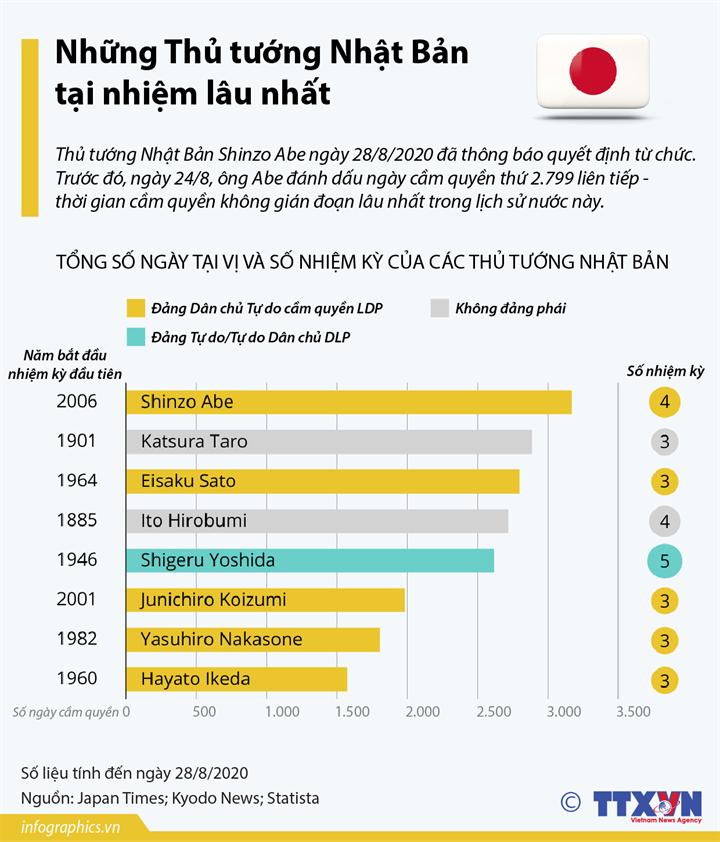 Những Thủ tướng Nhật Bản tại nhiệm lâu nhất