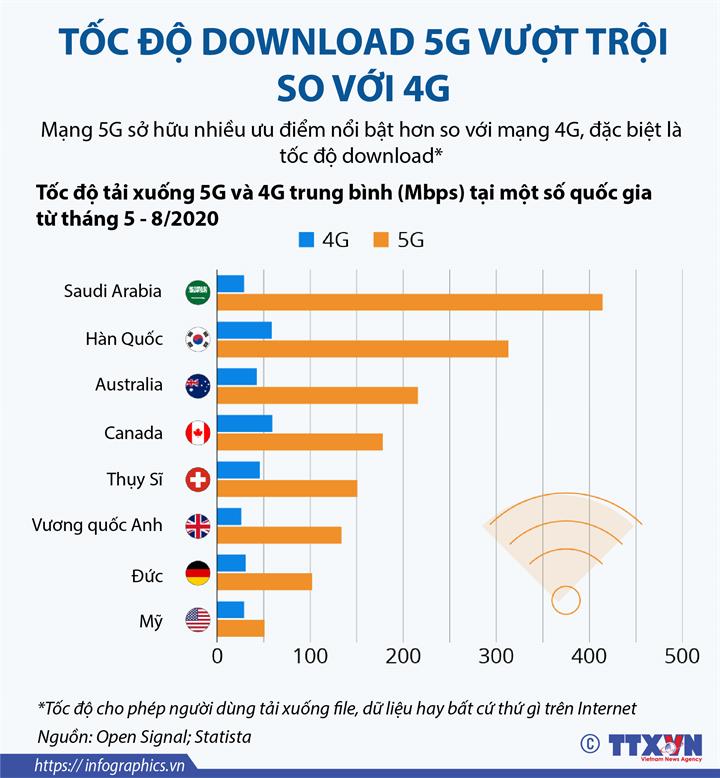 Tốc độ download 5G vượt trội so với 4G