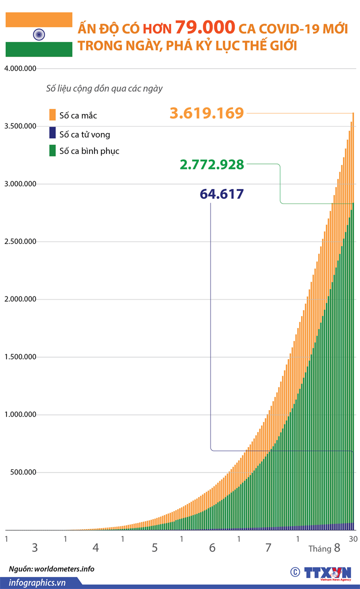 Ấn Độ có hơn 79.000 ca COVID-19 mới trong ngày, phá kỷ lục thế giới