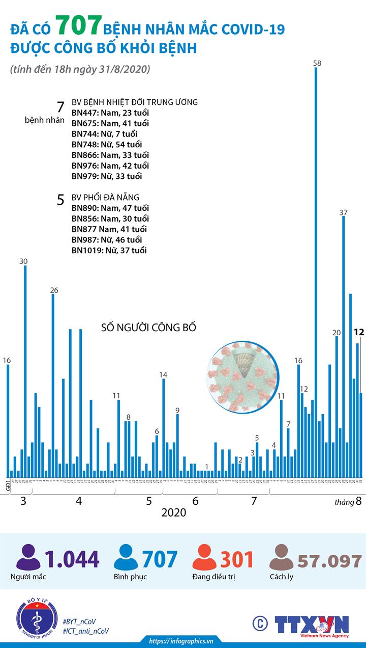 Đã có 707 bệnh nhân mắc COVID-19 được công bố khỏi bệnh (tính đến  18h ngày 31/8/2020)