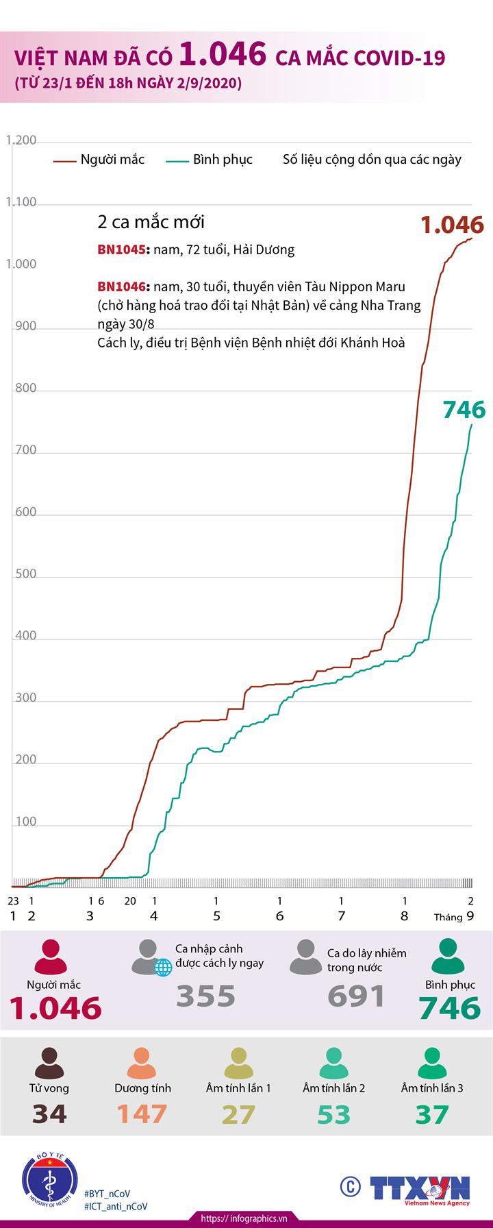 Việt Nam đã có 1.046 ca mắc COVID-19 (từ 23/1 đến 18h ngày 2/9/2020)