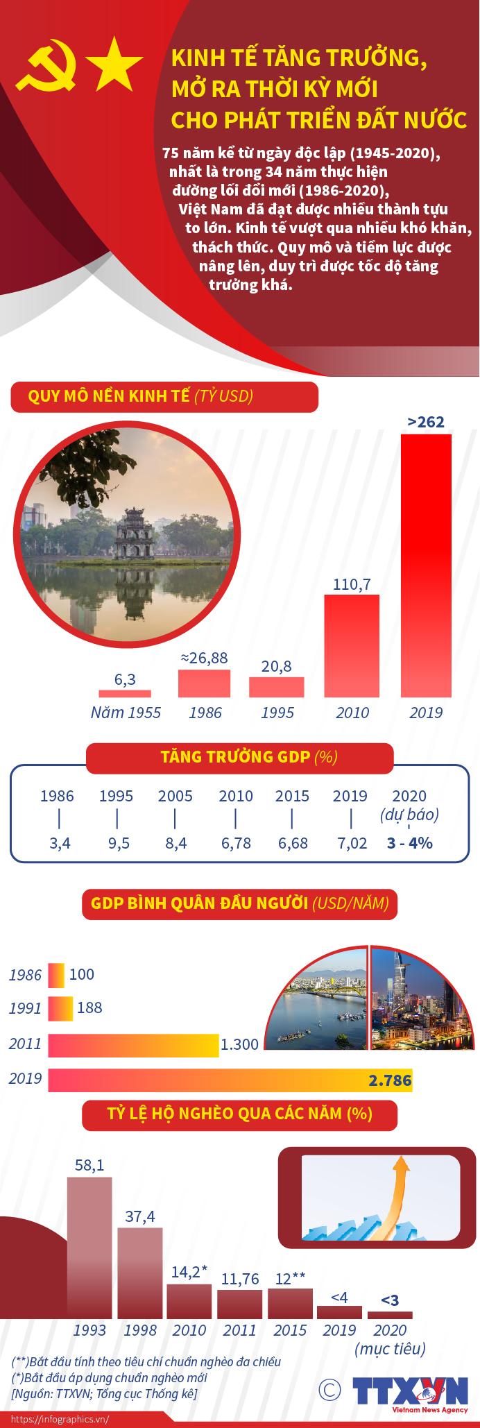 Kinh tế tăng trưởng, mở ra giai thời kỳ mới cho phát triển đất nước
