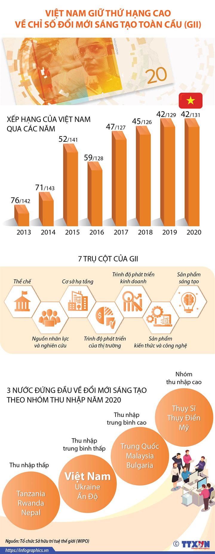 Việt Nam giữ thứ hạng cao về Chỉ số Đổi mới sáng tạo toàn cầu (GII)