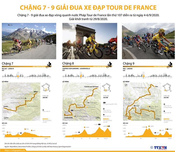 Chặng 7 - 9 giải đua xe đạp Tour de France