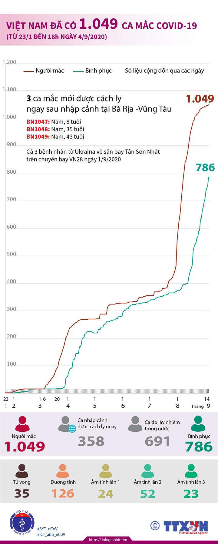 Việt Nam đã có 1.049 ca mắc COVID-19 (từ 23/1 đến 18h ngày 4/9/2020)