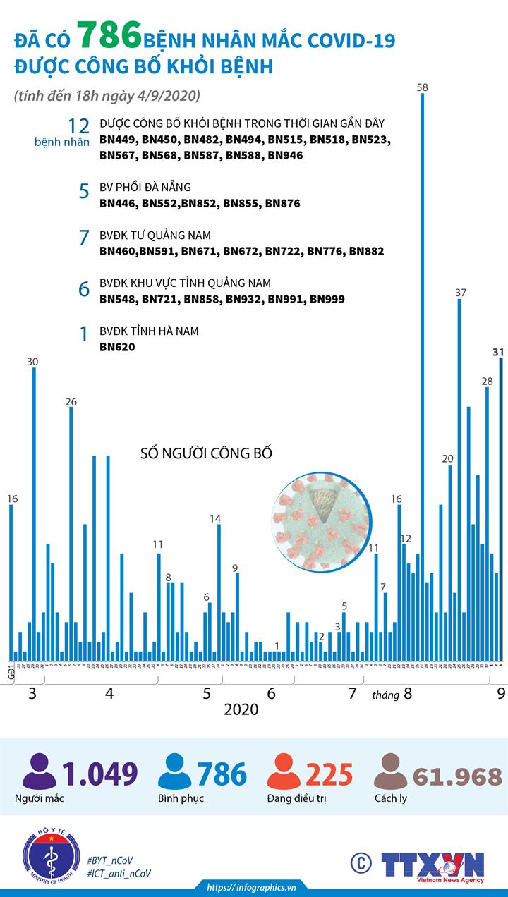Đã có 786 bệnh nhân mắc COVID-19 được công bố khỏi bệnh (tính đến 18h ngày 4/9/2020)