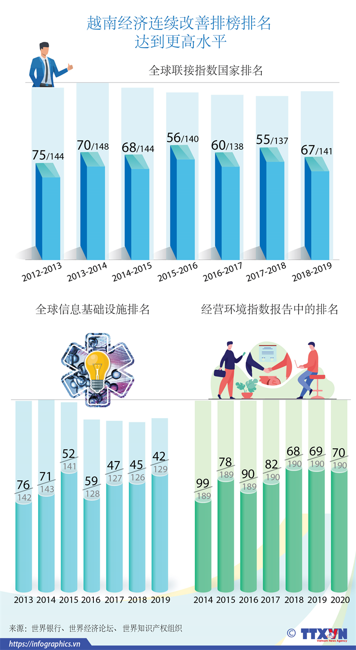 越南经济连续改善排榜排名  达到更高水平
