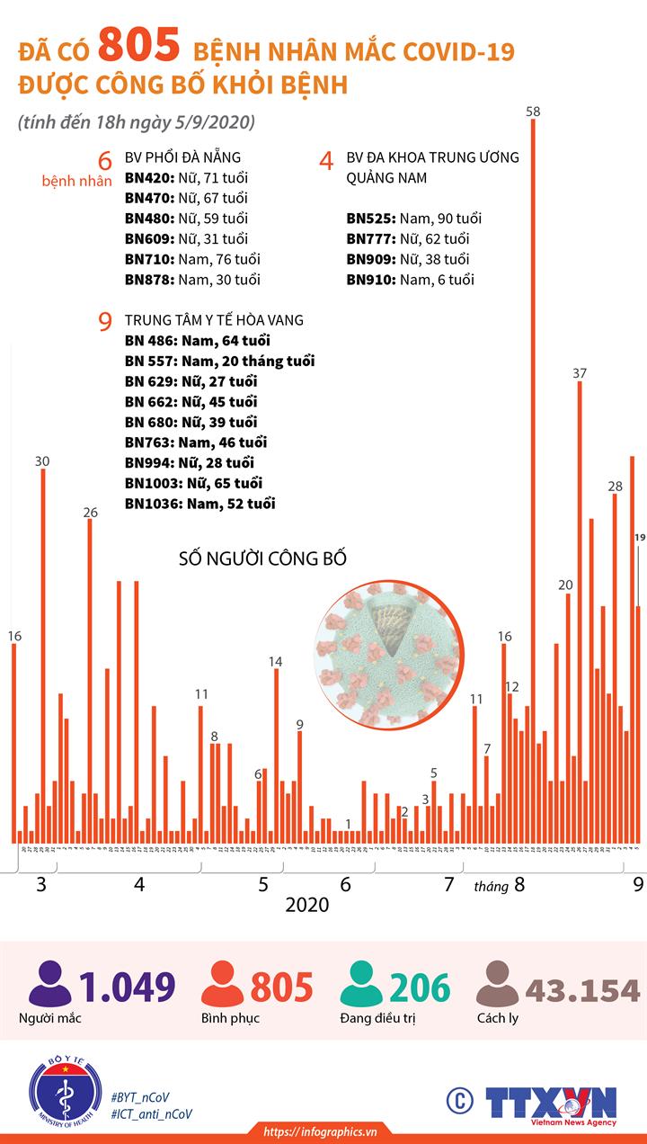 Đã có 805 bệnh nhân mắc COVID-19 được công bố khỏi bệnh (tính đến 18h ngày 5/9/2020)