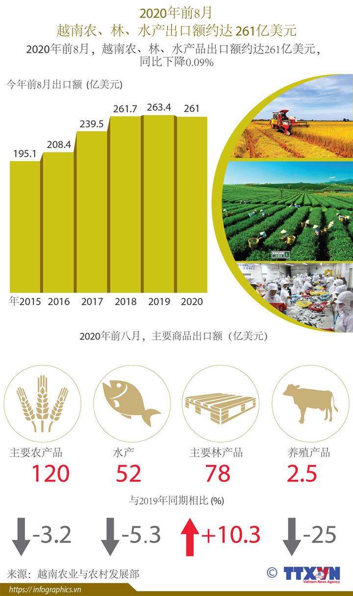 前8月,越南农、林、水产品出口额约达261亿美元