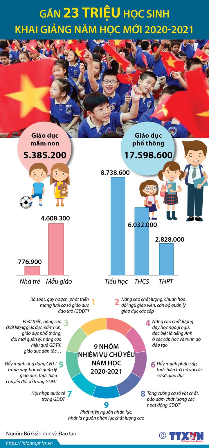Gần 23 triệu học sinh khai giảng năm học mới 2020-2021