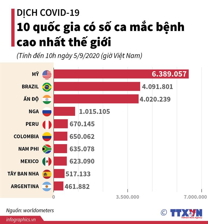 Dịch COVID-19: 10 quốc gia có số ca mắc bệnh cao nhất thế giới