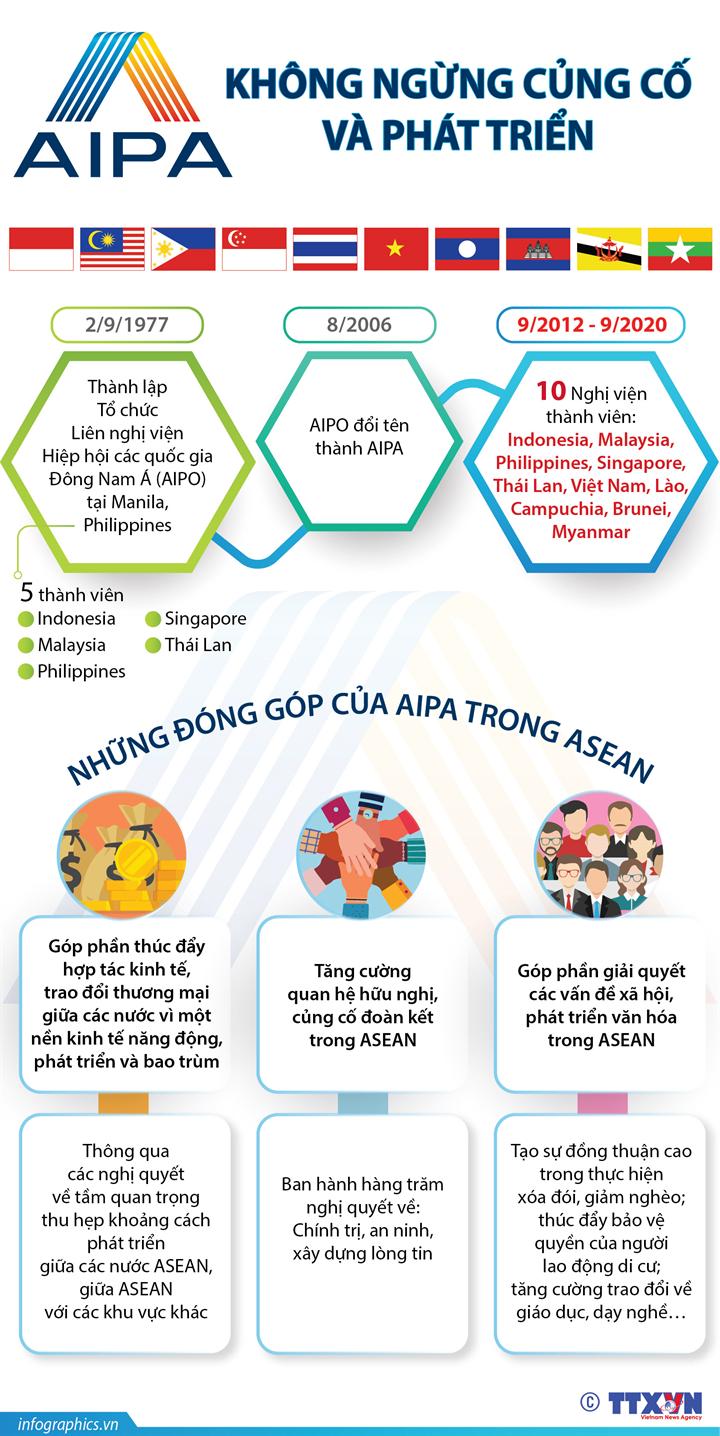 AIPA không ngừng củng cố và phát triển