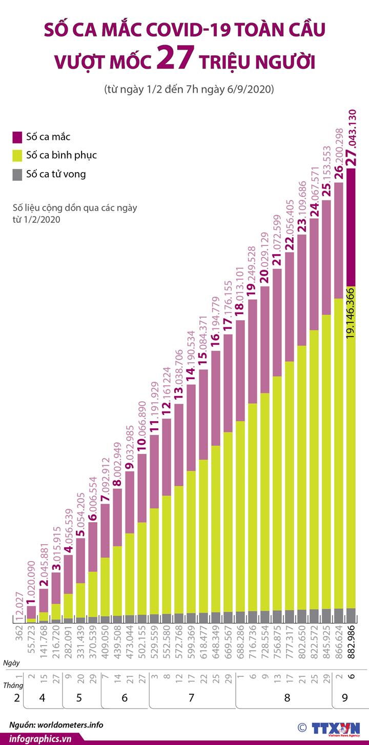 Dịch COVID-19: Số ca mắc toàn cầu vượt mốc 27 triệu người (từ ngày 1/2 đến ngày 6/9/2020)