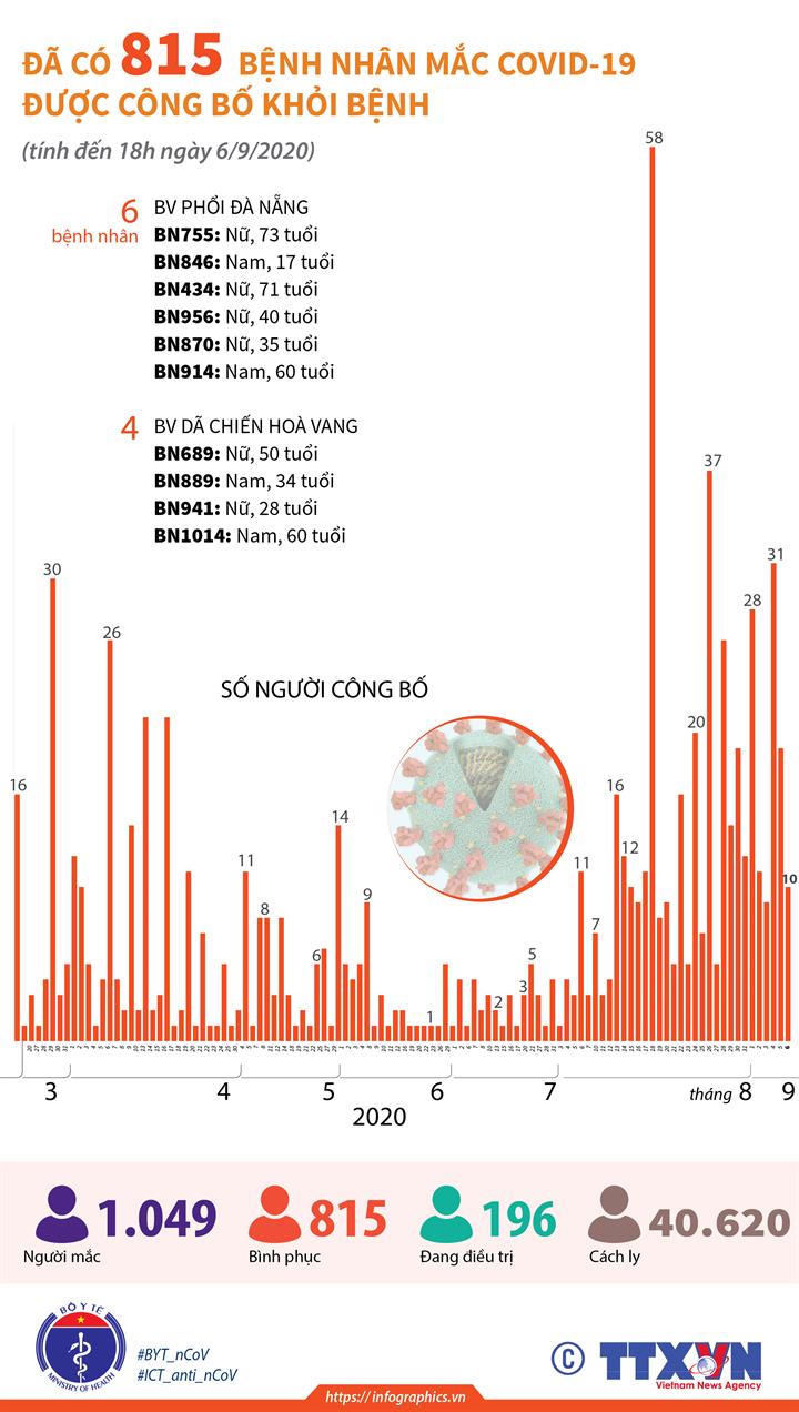 Đã có 815 bệnh nhân mắc COVID-19 được công bố khỏi bệnh (tính đến 18h ngày 6/9/2020)