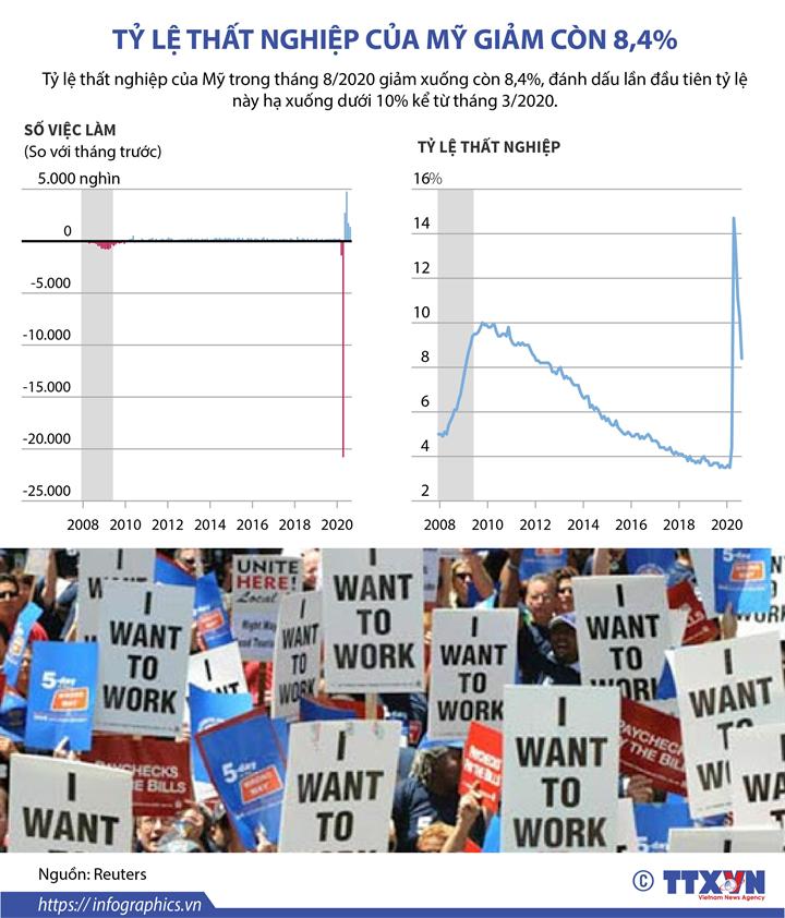 Tỷ lệ thất nghiệp của Mỹ giảm còn 8,4%