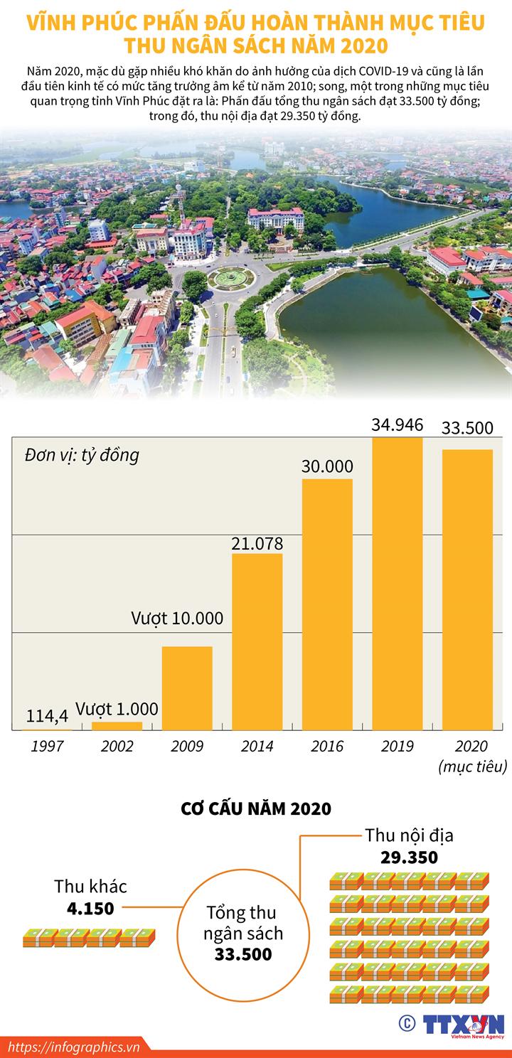 Vĩnh Phúc phấn đấu hoàn thành mục tiêu thu ngân sách năm 2020