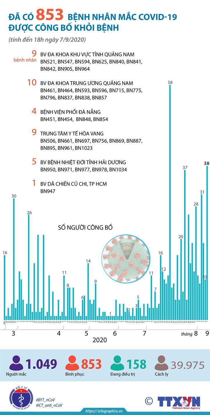 Đã có 853 bệnh nhân mắc COVID-19 được công bố khỏi bệnh (tính đến 18h ngày 7/9/2020)