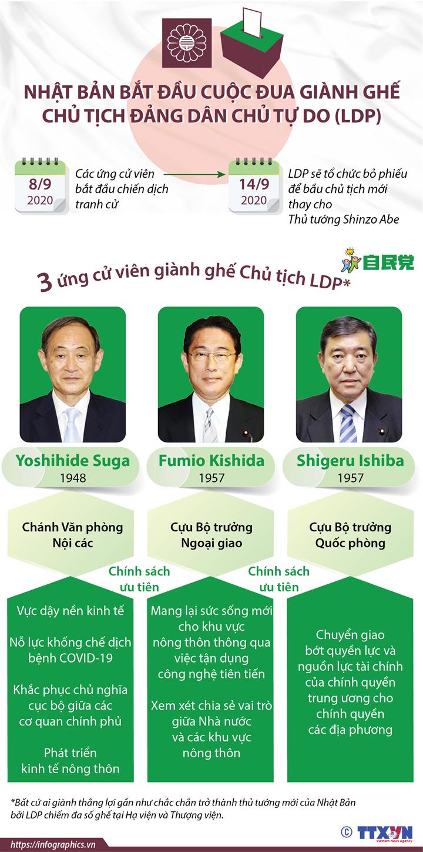 Nhật Bản bắt đầu cuộc đua giành ghế Chủ tịch LDP