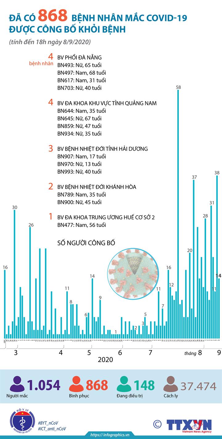 Đã có 868 bệnh nhân mắc COVID-19 được công bố khỏi bệnh (tính đến 18h ngày 8/9/2020)
