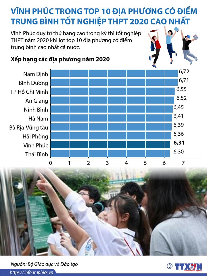 Vĩnh Phúc trong top 10 địa phương có điểm trung bình tốt nghiệp THPT 2020 cao nhất