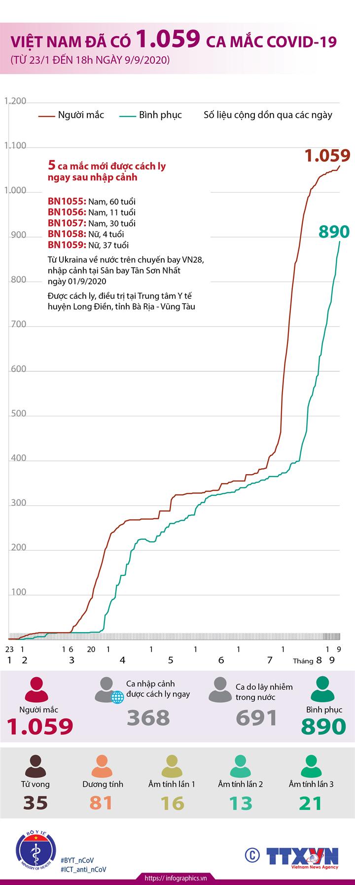 Việt Nam đã có 1.059 ca mắc COVID-19 (từ 23/1 đến 18h ngày 9/9/2020)