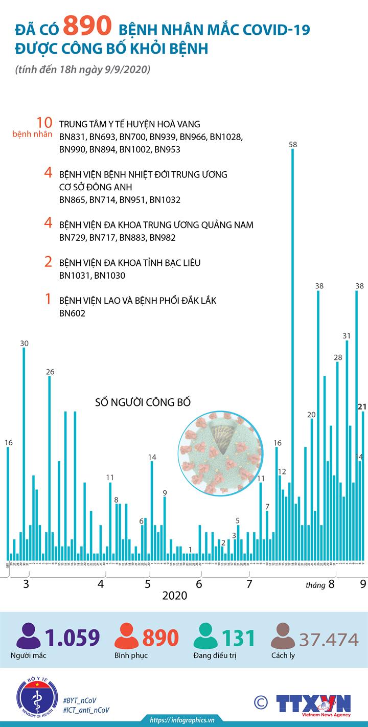 Đã có 890 bệnh nhân mắc COVID-19 được công bố khỏi bệnh (đến 18h ngày 9/9/2020)