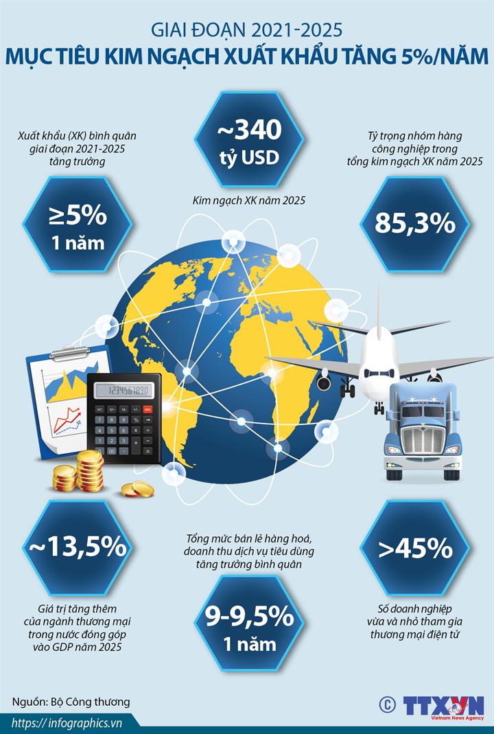 Giai đoạn 2021-2025: Mục tiêu kim ngạch xuất khẩu tăng 5%/năm