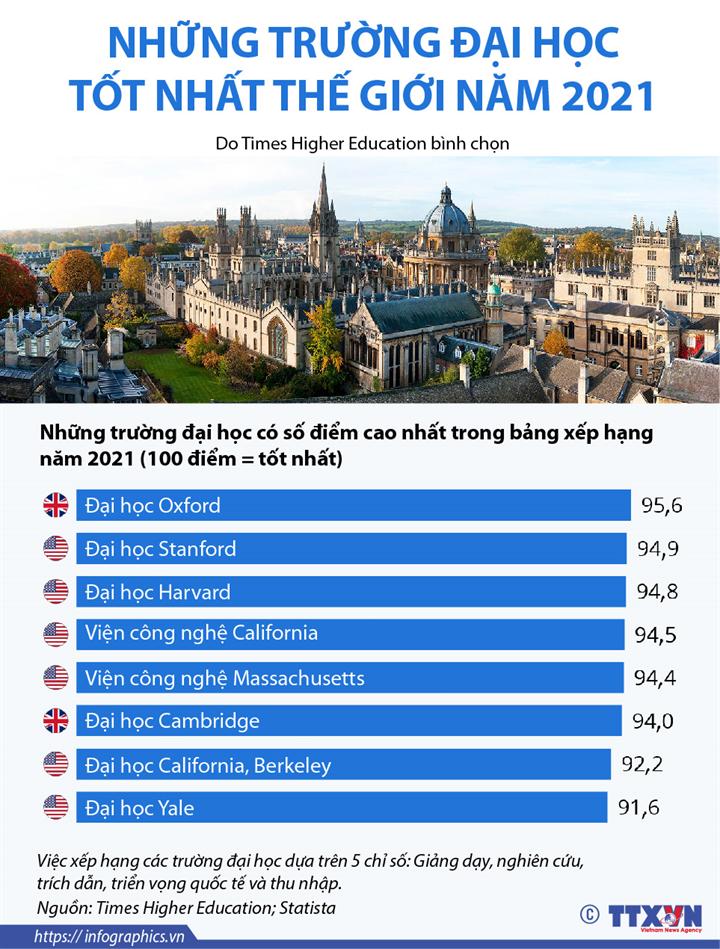 Những trường đại học tốt nhất thế giới năm 2021