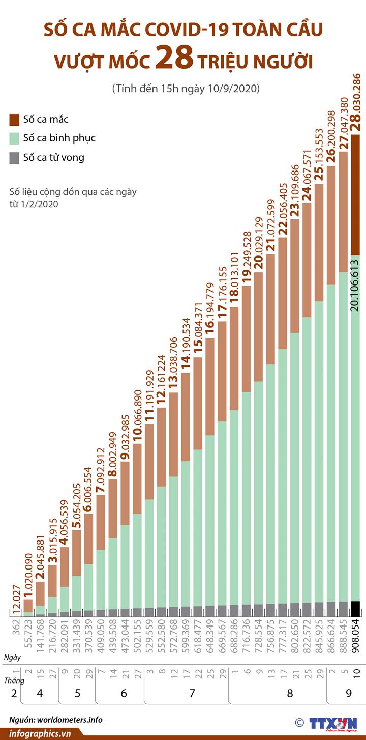 Dịch COVID-19: Số ca mắc toàn cầu vượt mốc 28 triệu người (từ ngày 1/2 đến ngày 10/9/2020)