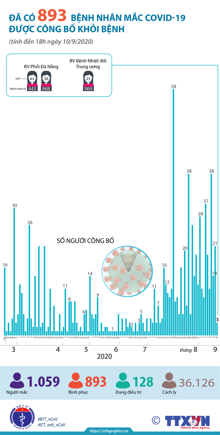 Đã có 893 bệnh nhân mắc COVID-19 được công bố khỏi bệnh (tính đến 18h ngày 10/9/2020)