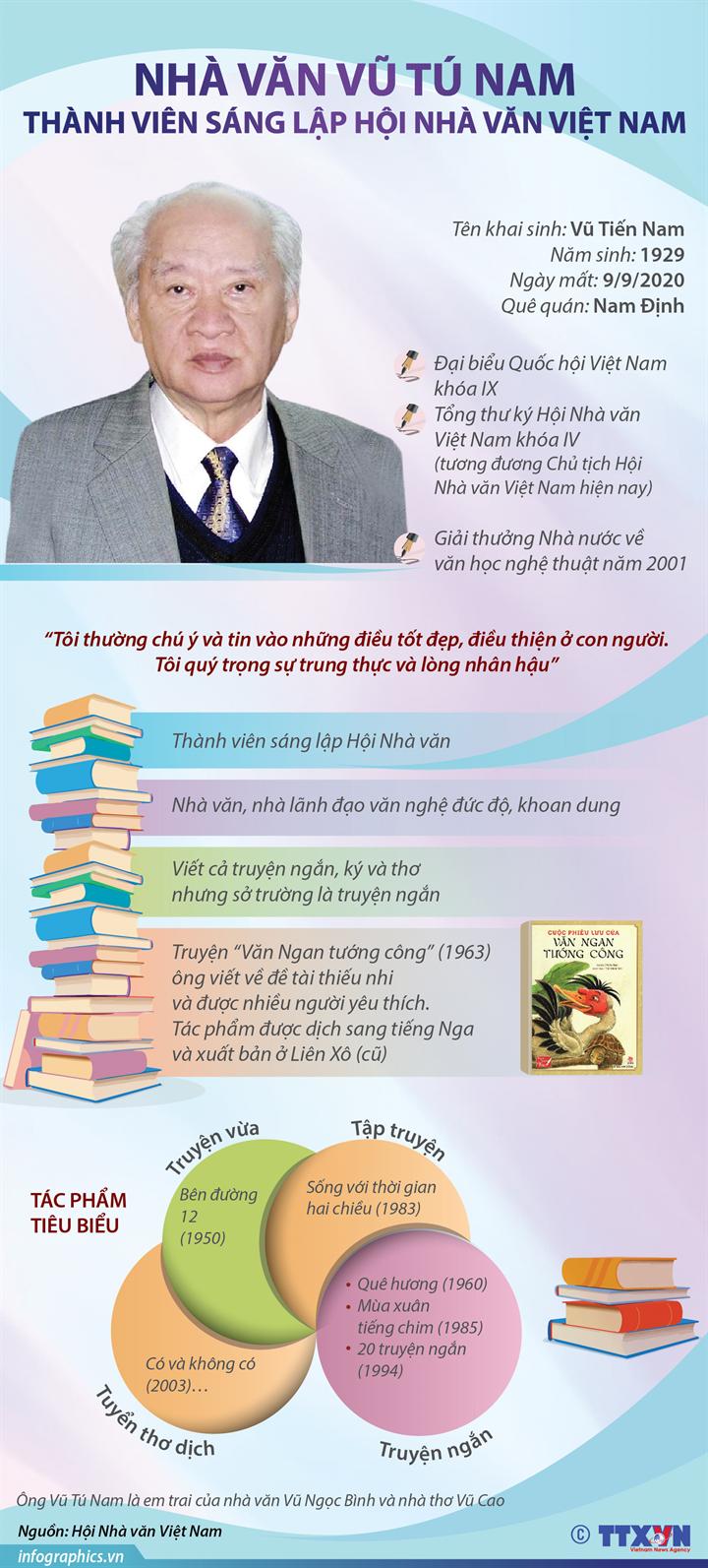 Nhà văn Vũ Tú Nam và những tác phẩm tiêu biểu