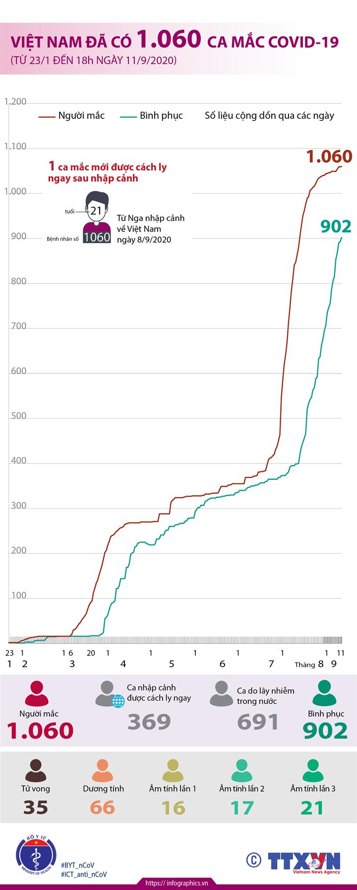 Việt Nam đã có 1.060 ca mắc COVID-19 (từ 23/1 đến 18h ngày 11/9/2020)