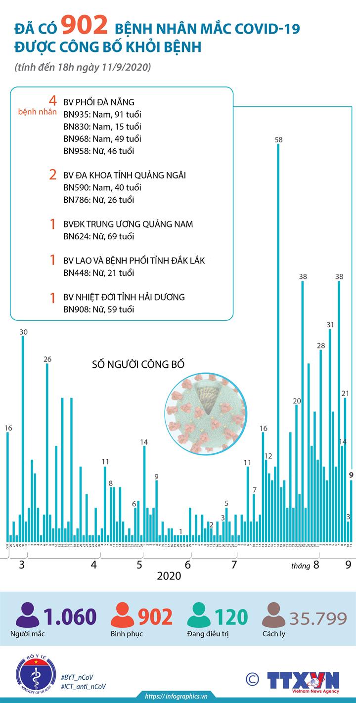 Đã có 902 bệnh nhân mắc COVID-19 được công bố khỏi bệnh (tính đến 18h ngày 11/9/2020)