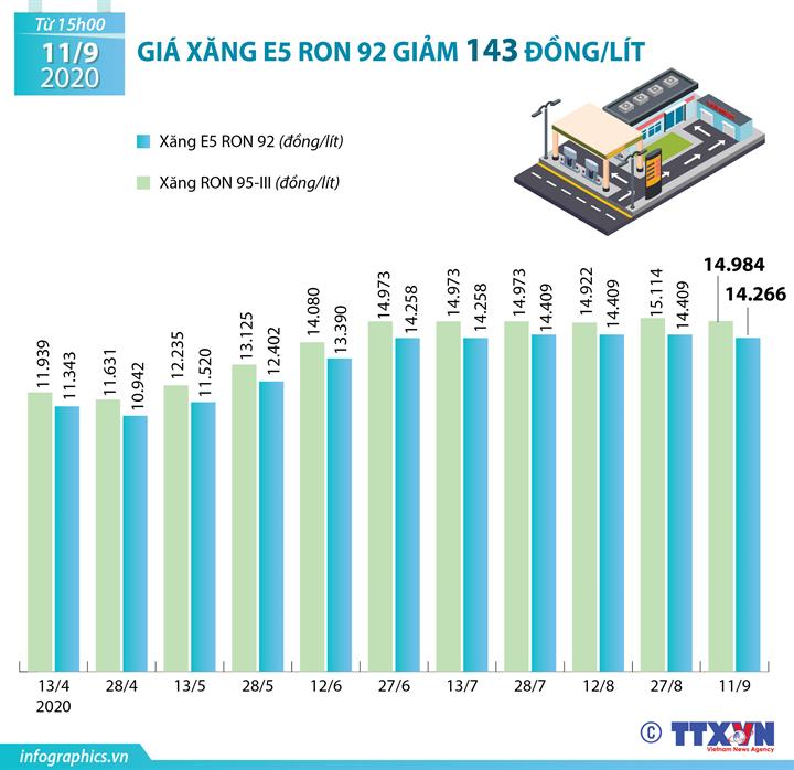 Giá xăng E5 RON 92 giảm 143 đồng/lít