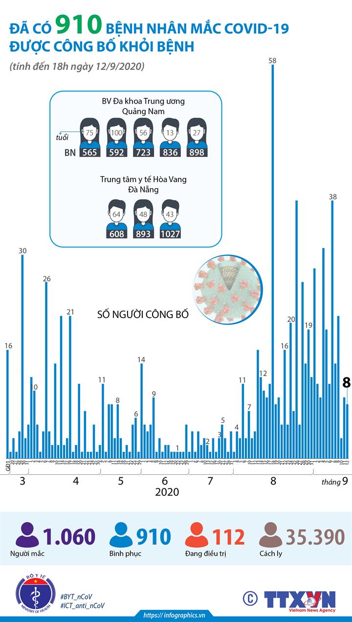Đã có 910 bệnh nhân mắc COVID-19 được công bố khỏi bệnh (tính đến 18h ngày 12/9/2020)