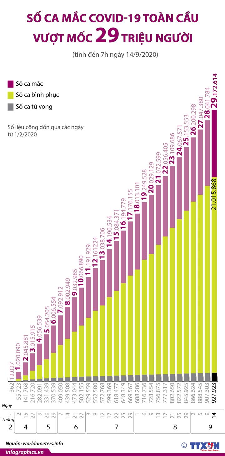 Số ca mắc COVID-19 toàn cầu vượt mốc 29 triệu người (từ ngày 1/2 đến ngày 14/9/2020)