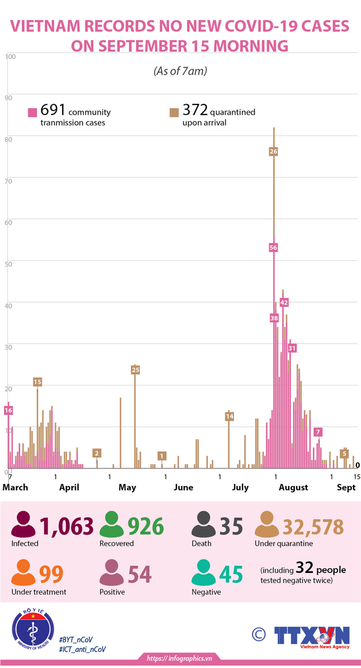 No new COVID-19 infections recorded on September 15 morning