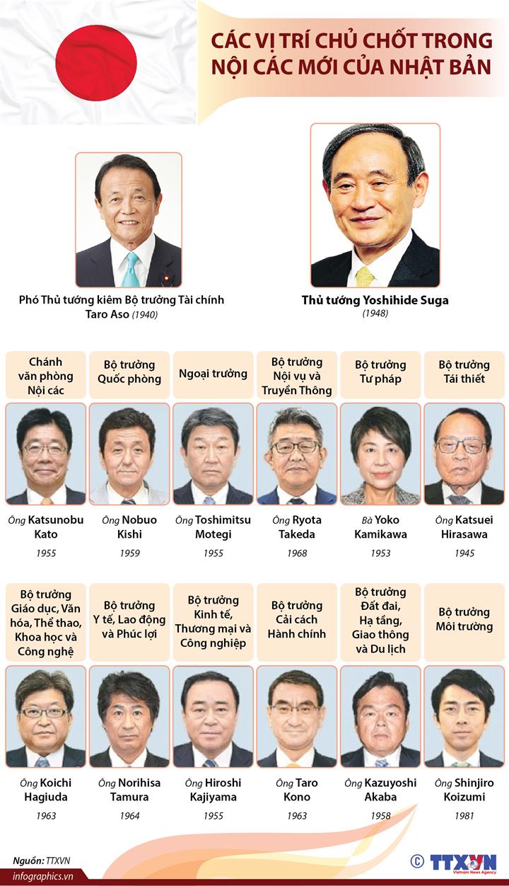 Các vị trí chủ chốt trong nội các mới của Nhật Bản