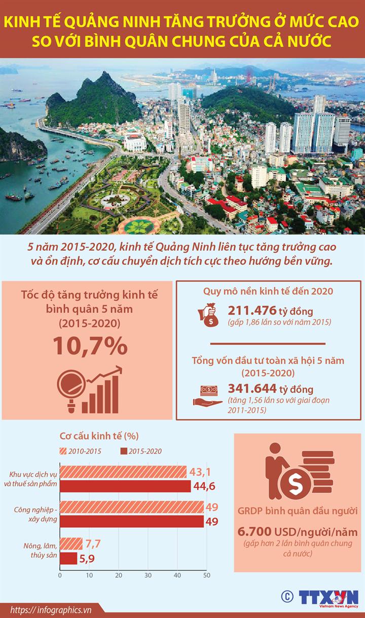 Kinh tế Quảng Ninh tăng trưởng ở mức cao so với bình quân chung của cả nước