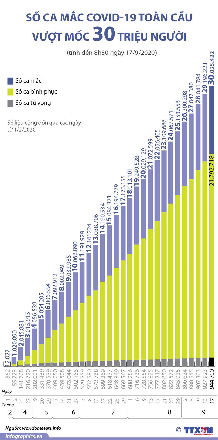 Số ca mắc COVID-19 toàn cầu vượt mốc 30 triệu người (từ ngày 1/2 đến 17/9/2020)
