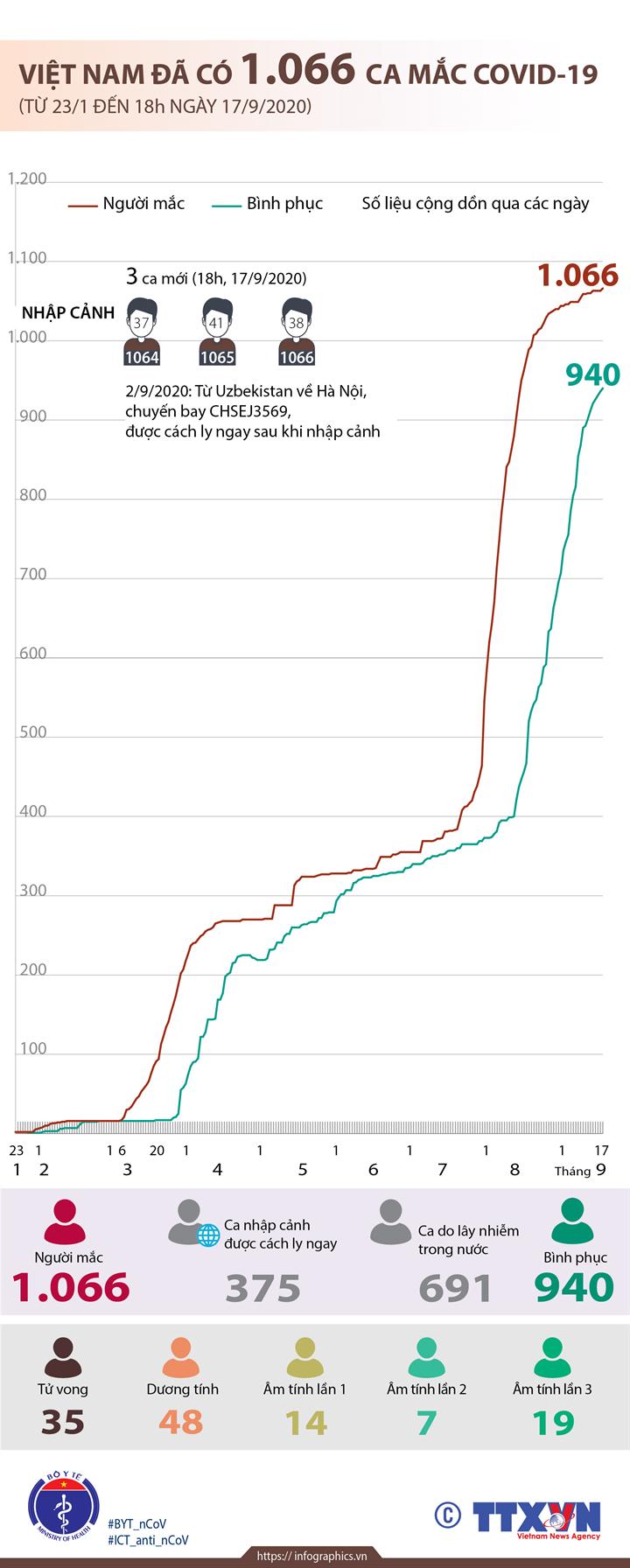 Việt Nam đã có 1.066 ca mắc COVID-19 (từ 23/1 đến 18h ngày 17/9/2020)