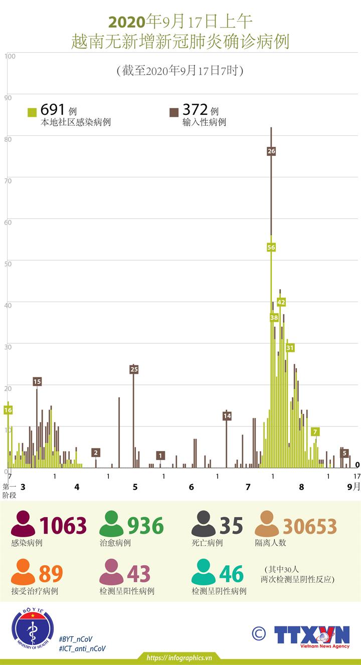 越南连续15天无新增本地新冠肺炎确诊病例