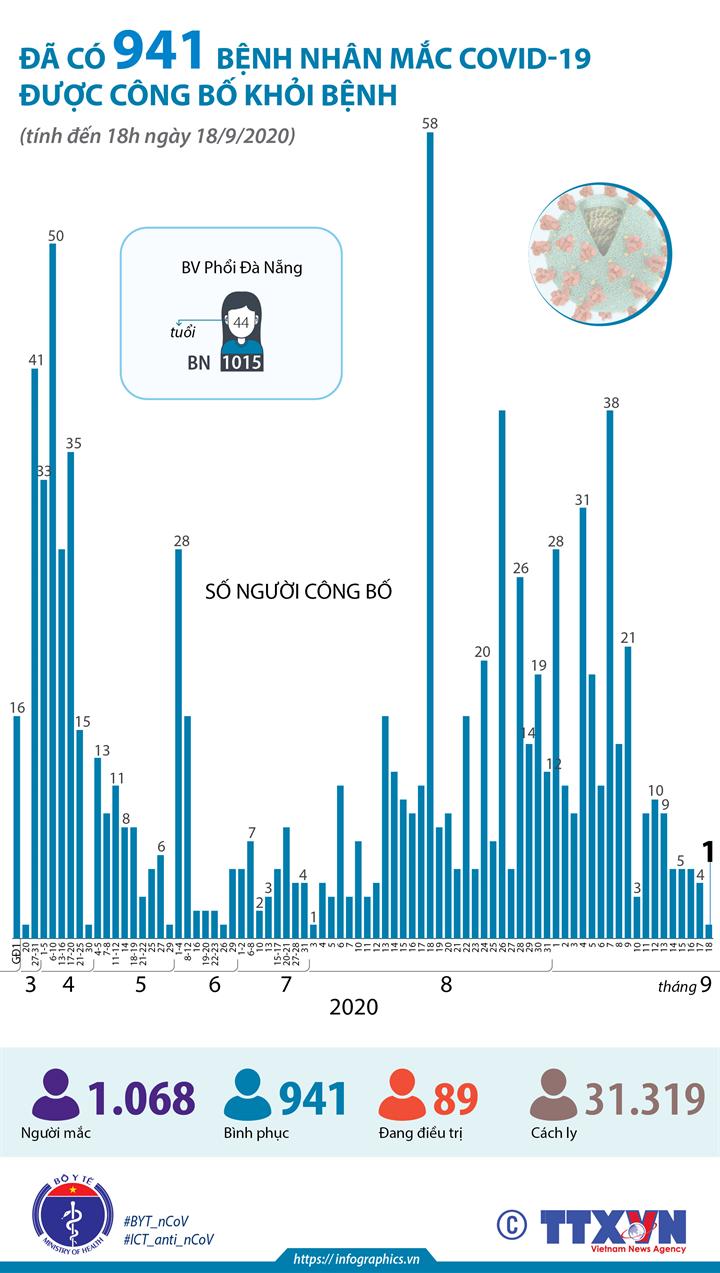 Đã có 941 bệnh nhân mắc COVID-19 được công bố khỏi bệnh (tính đến 18h ngày 18/9/2020)