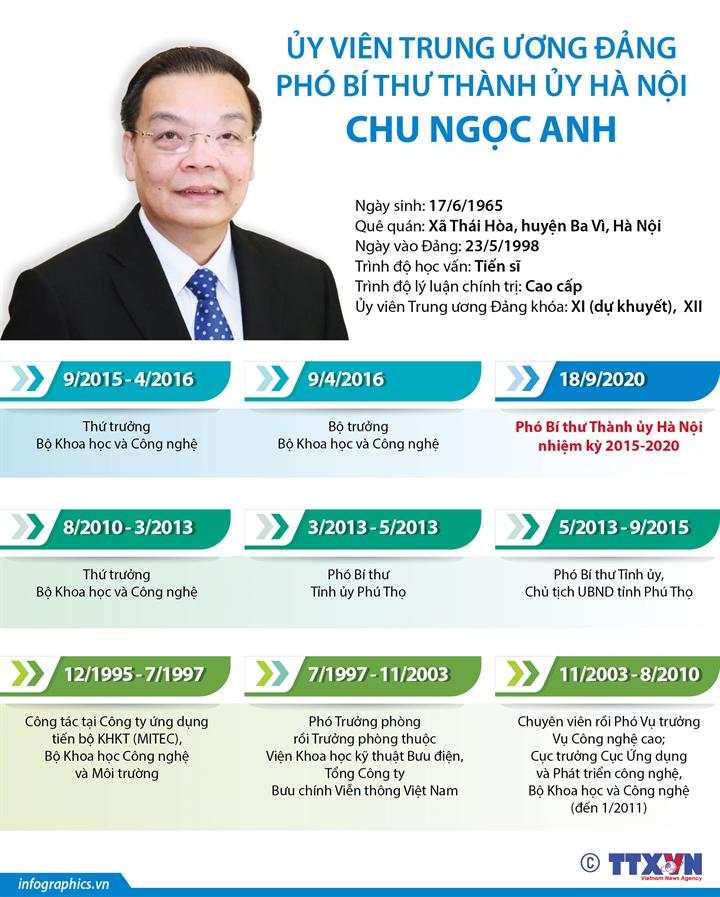 Ủy viên Trung ương Đảng, Phó Bí thư Thành ủy Hà Nội Chu Ngọc Anh