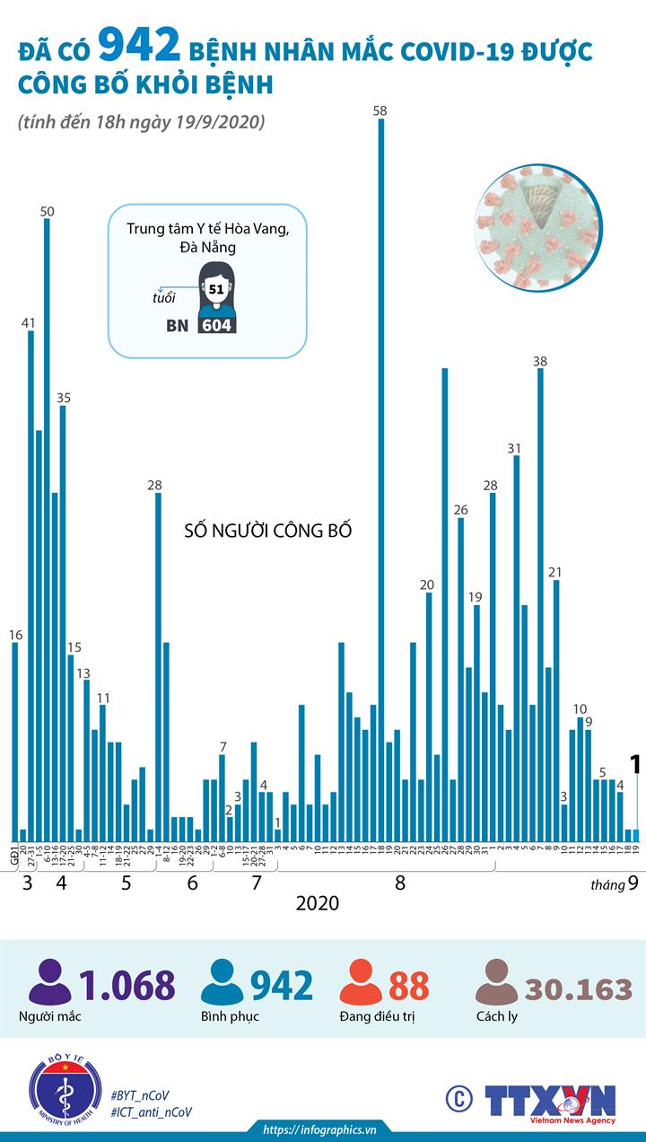 Đã có 942 bệnh nhân mắc COVID-19 được công bố khỏi bệnh (tính đến 18h ngày 19/9/2020)