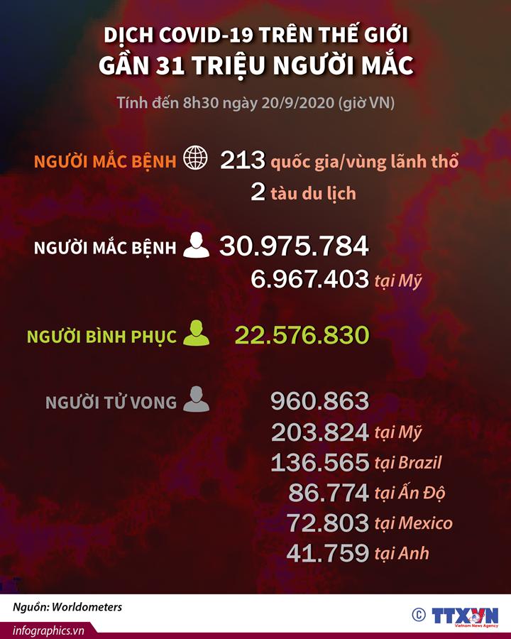 Dịch COVID-19 trên thế giới: Gần 31 triệu người mắc (tính đến 8h30 ngày 20/9/2020, giờ Việt Nam)